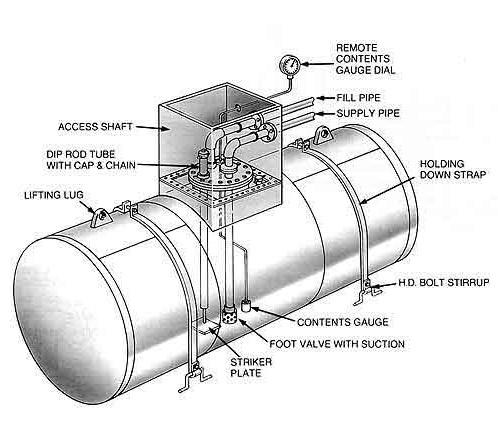 Below Ground Single Skin Carbon Steel Typical Arrangement