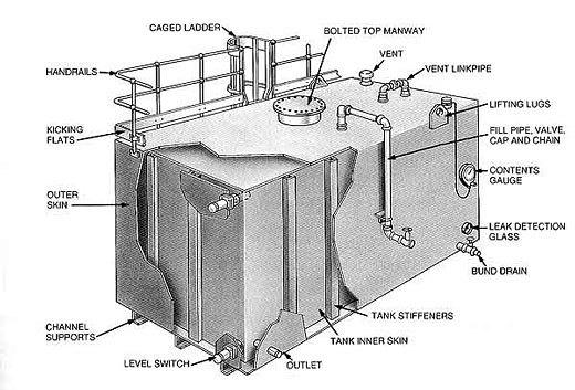 Standard Twin Skin Carbon Steel Typical Arrangement